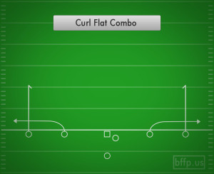 Best combo routes in football